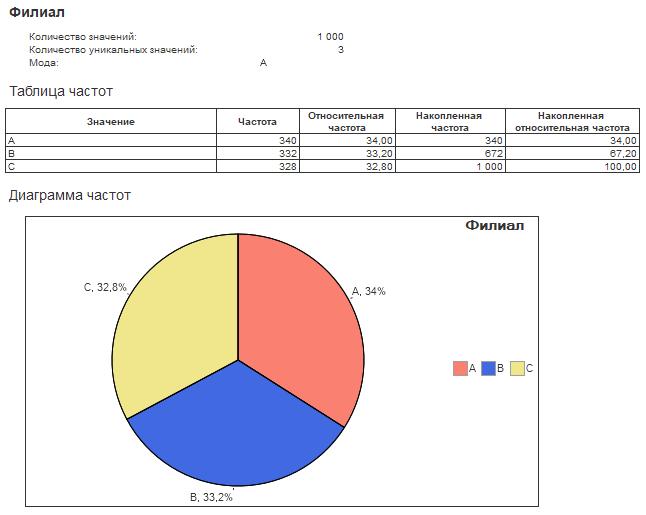 Общая статистика - Филиалы