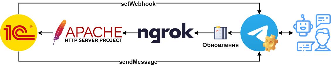 Telegram webhooks
