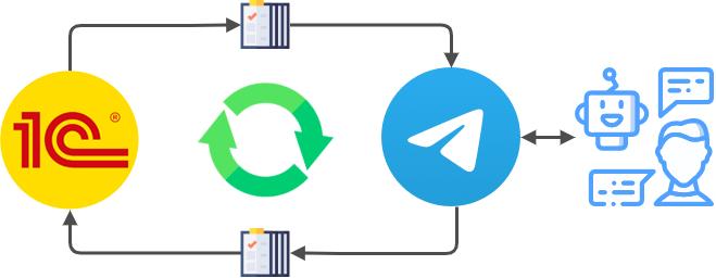 Телеграм бот 1С