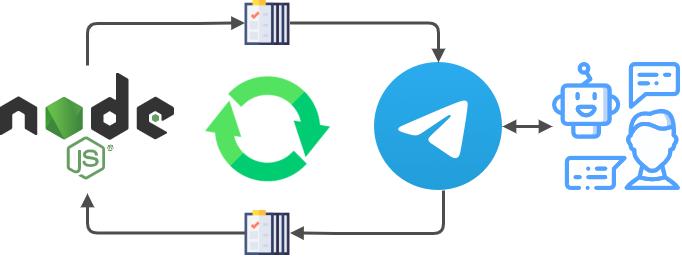 Телеграм бот Node.js Webhook